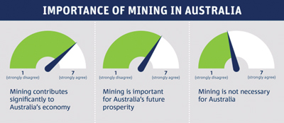 MINING plays a big part of life in Australia, but the relationship between mining and society is not an easy one. A national survey reveals the importance of mining to Australia and Australians and uncovers a wealth of information on benefits and impacts of mining that contribute to public acceptance and the industry's 'social licence to operate'.